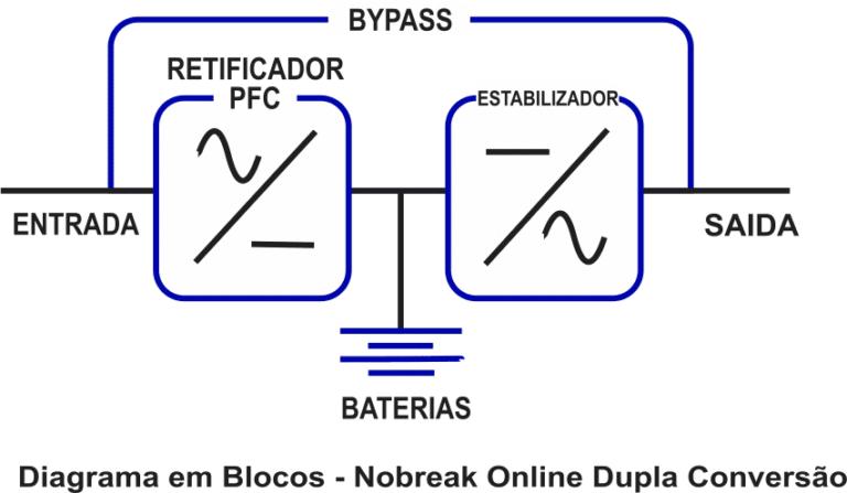 Diagrama em Bloco Topologia Nobreak Interativo Online Dupla Conversão G4 Electric