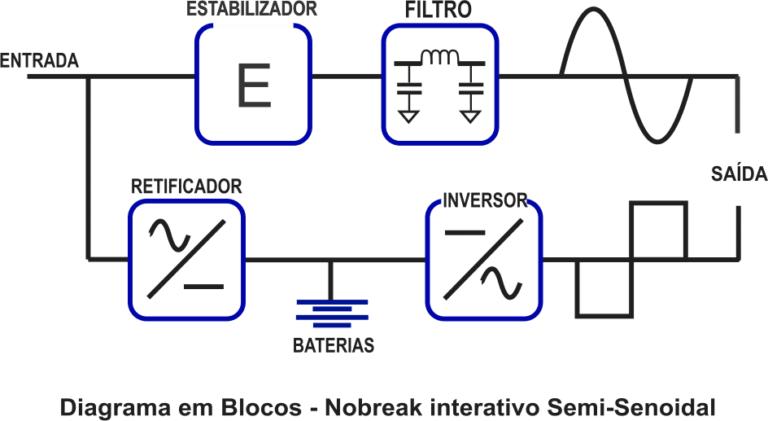 Tipos de Nobreak Diagrama em Bloco Topologia Nobreaks Interativo Semi-Senoidal G4 Electric