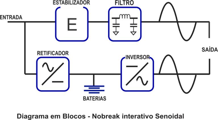 Diagrama em Bloco Topologia Nobreak Interativo Senoidal Puro G4 Electric